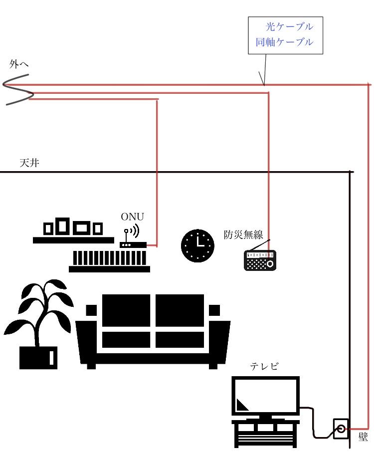光ケーブルの配線図