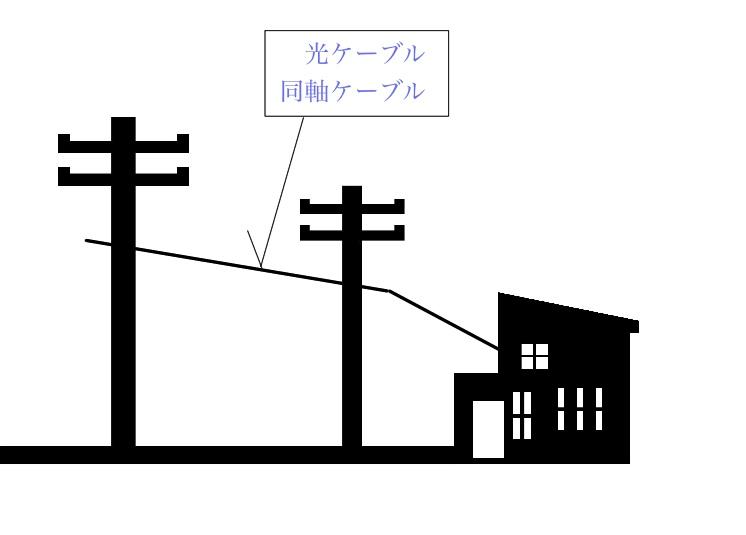 光ケーブルの引き込み図