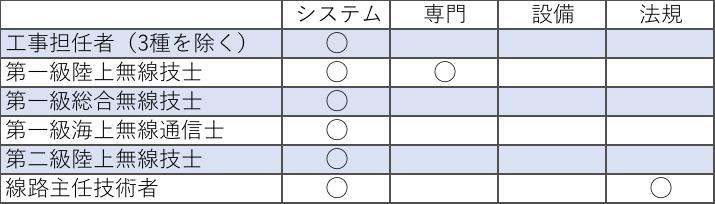 電気通信主任技術者の免除科目表