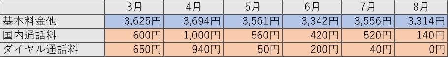 通信料金推移の表