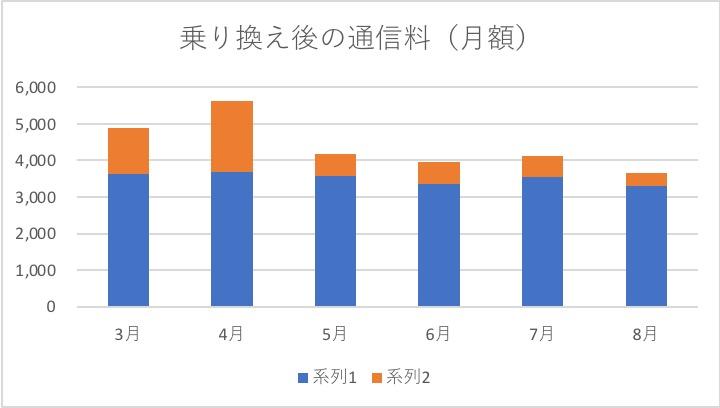 通信料金推移のグラフ