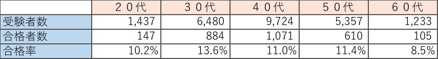 2018年度技術士二次試験の合格率