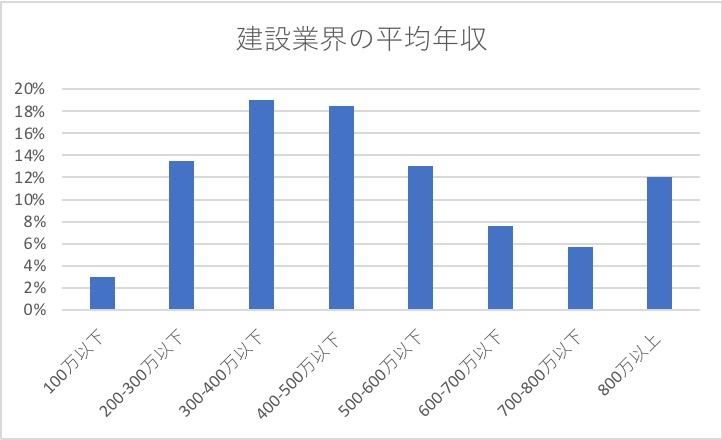 建設業の平均年収