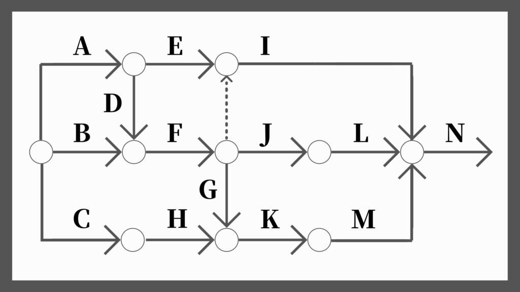 ネットワーク工程表の書き方10