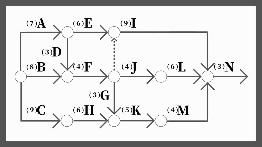 ネットワーク工程表の書き方11