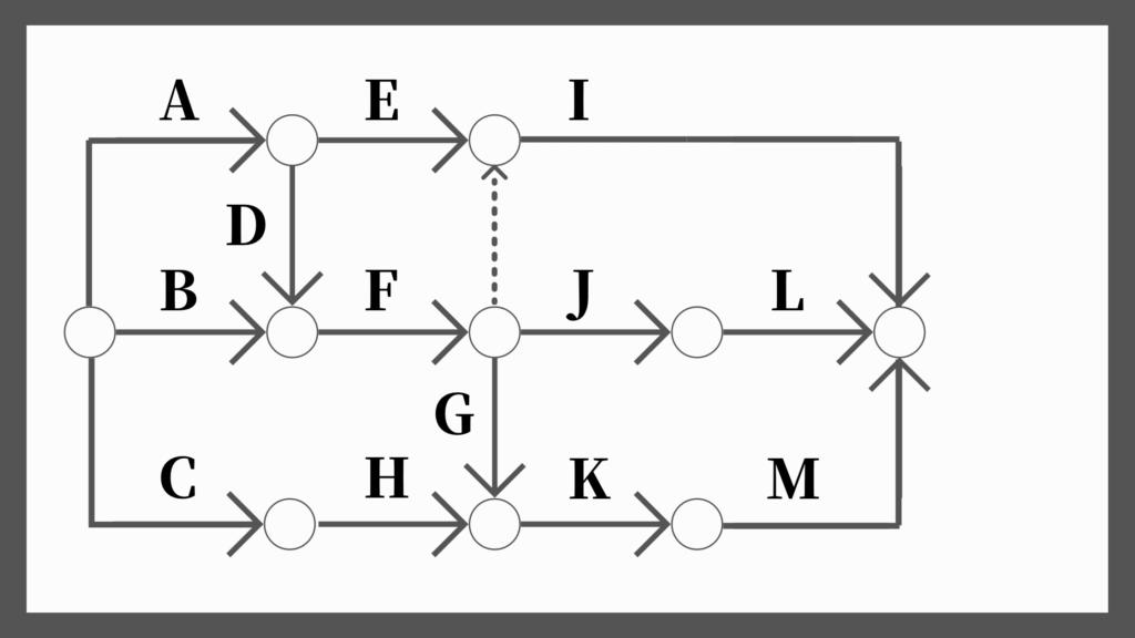 ネットワーク工程表の書き方9