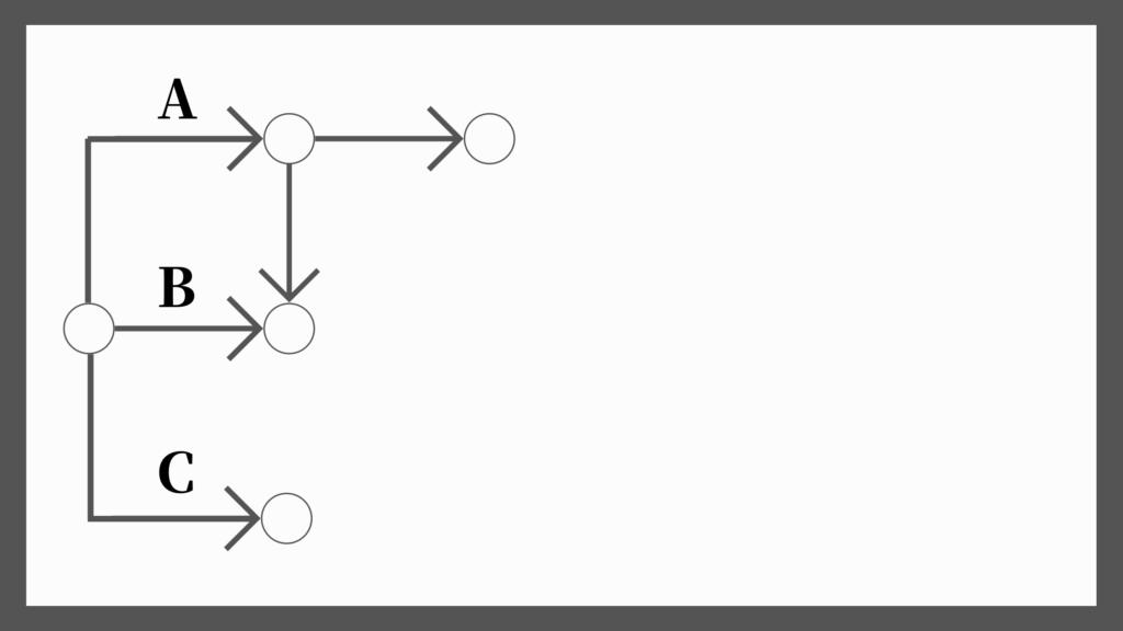 ネットワーク工程表の書き方2