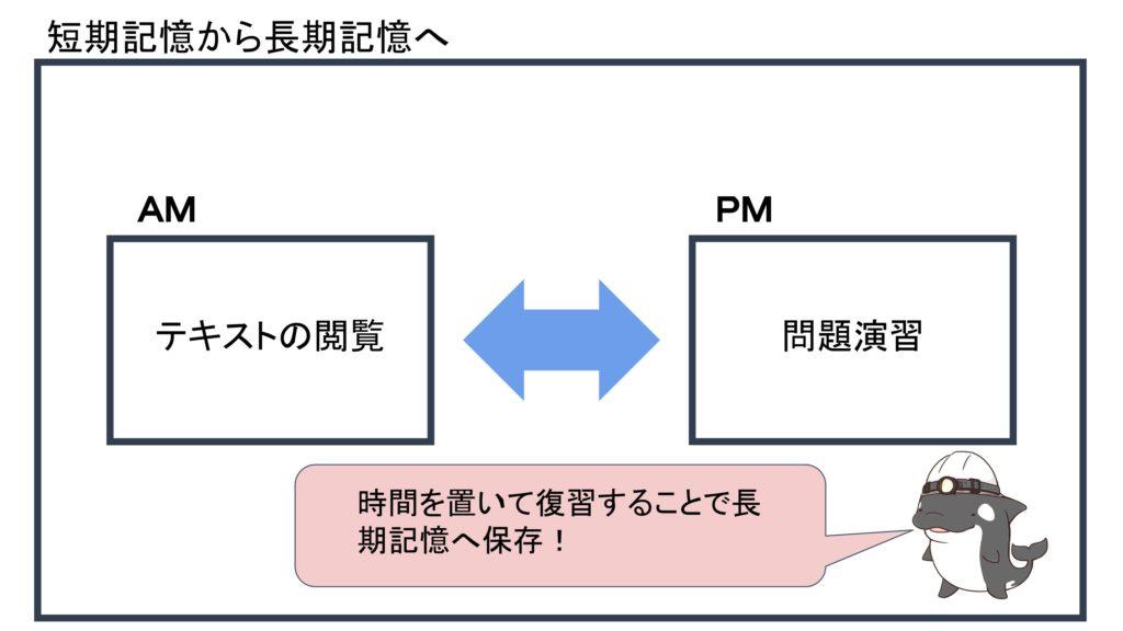 短期記憶から長期記憶への移行図