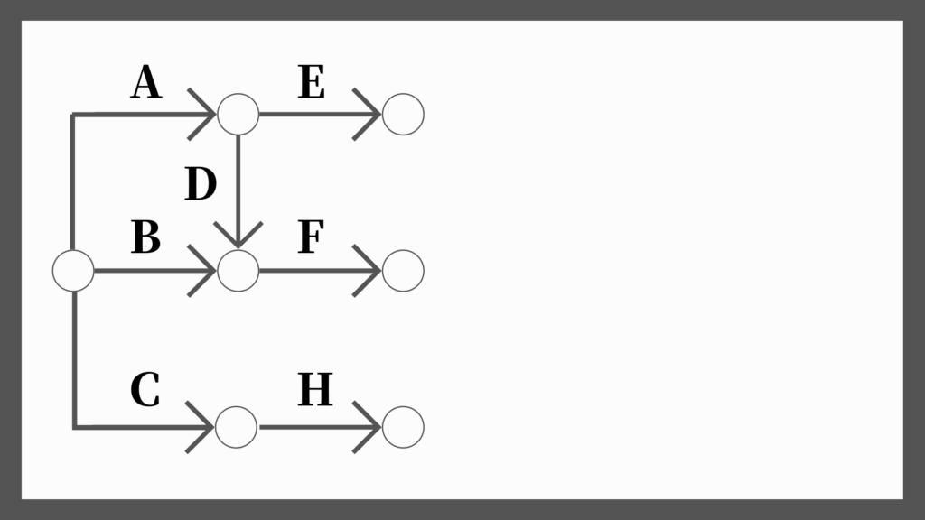 ネットワーク工程表の書き方4