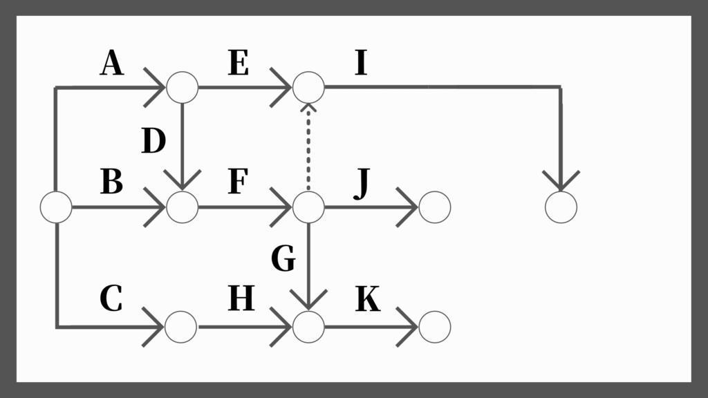 ネットワーク工程表の書き方7