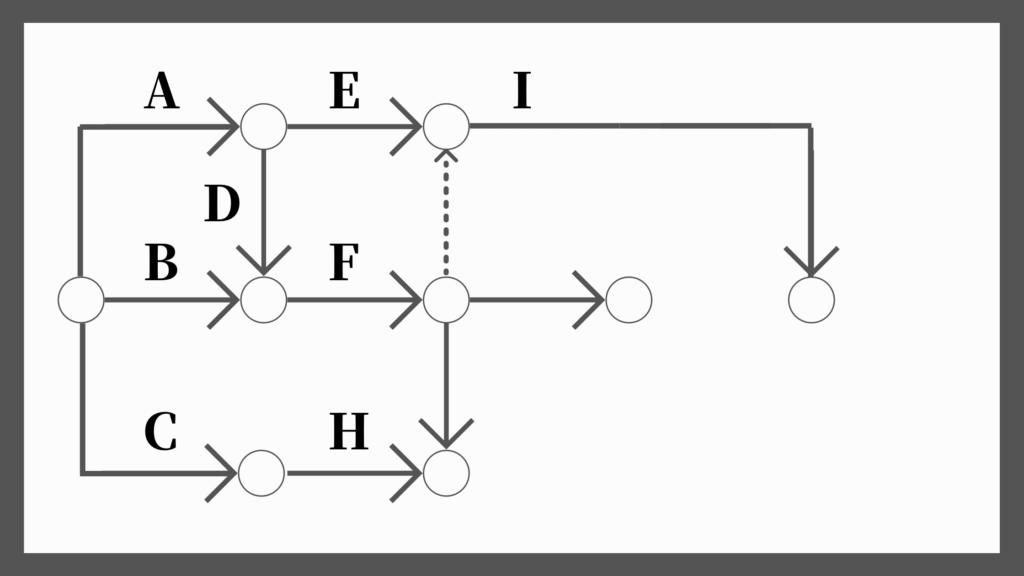 ネットワーク工程表の書き方6