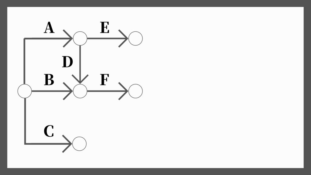 ネットワーク工程表の書き方3
