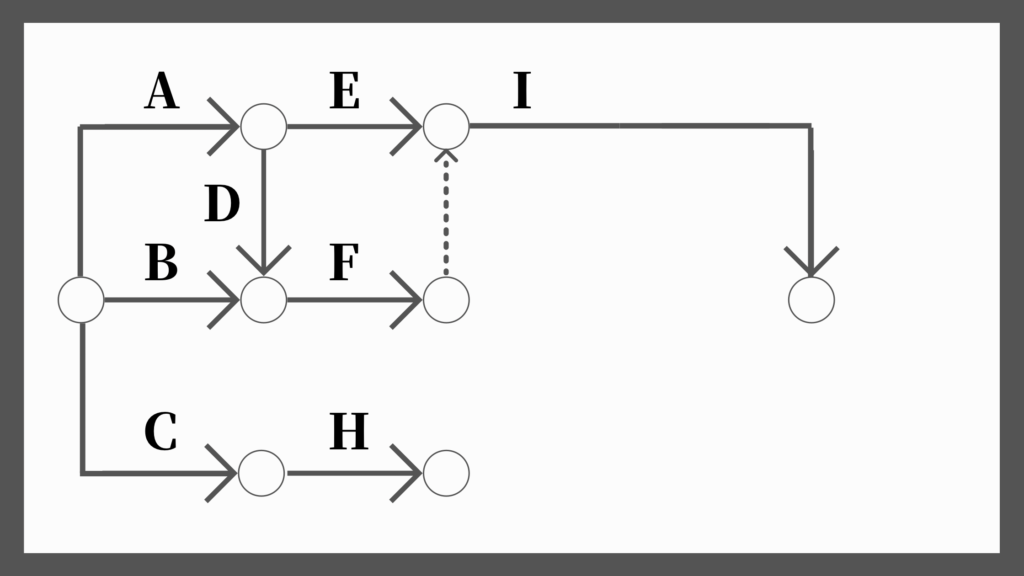 ネットワーク工程表の書き方5