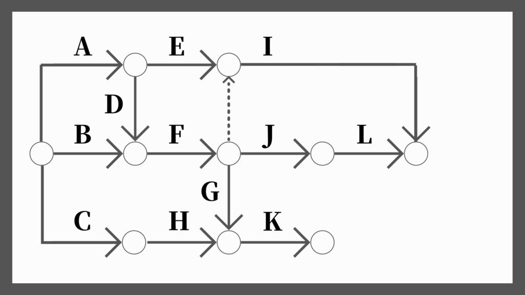 ネットワーク工程表の書き方8